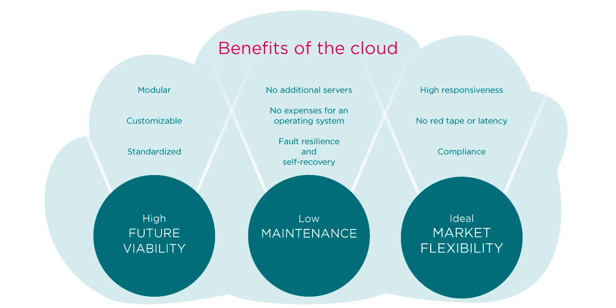 The multiple benefits of the cloud