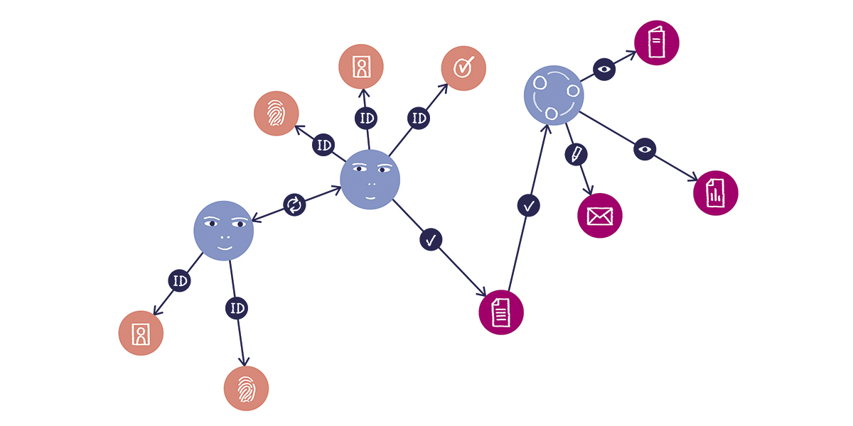 IAM with graph databases