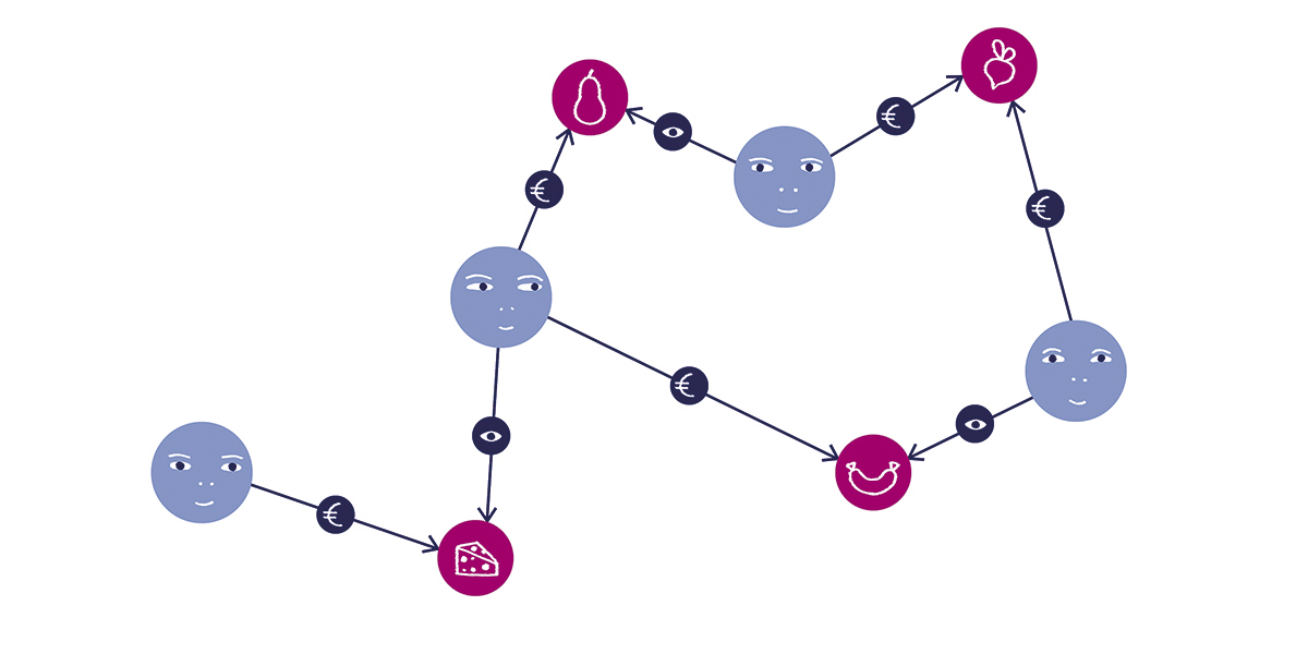 Recommendation Engine with graph databases